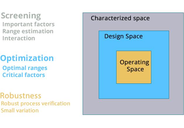 Design Space - Screening, Optimization, Robustness